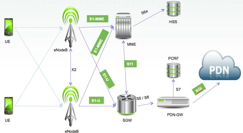 3g network architecture diagram 2006 vw jetta wiring om sprachentogo de what is 2g 4g pentura labs s blog rh penturalabs wordpress com