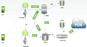What is 2G, 3G, 4G? | Pentura Labs's Blog