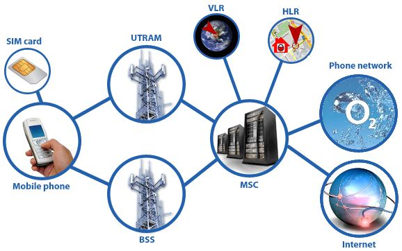 cell phone network diagram farmall m wiring what is 2g, 3g, 4g?   pentura labs's blog