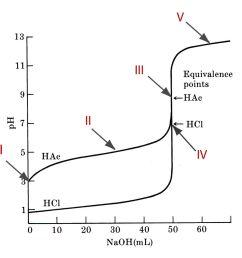 qualitative and quantitative understanding of titrations [ 1946 x 1814 Pixel ]