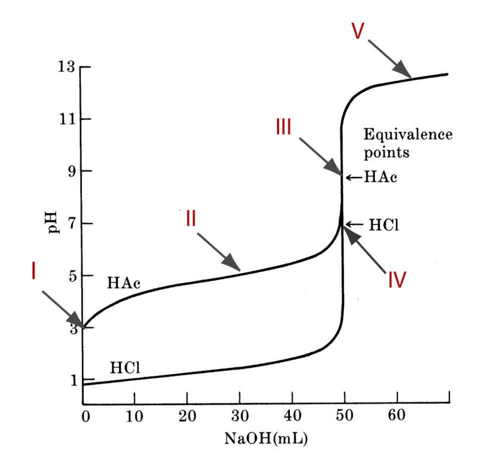 medium resolution of qualitative and quantitative understanding of titrations