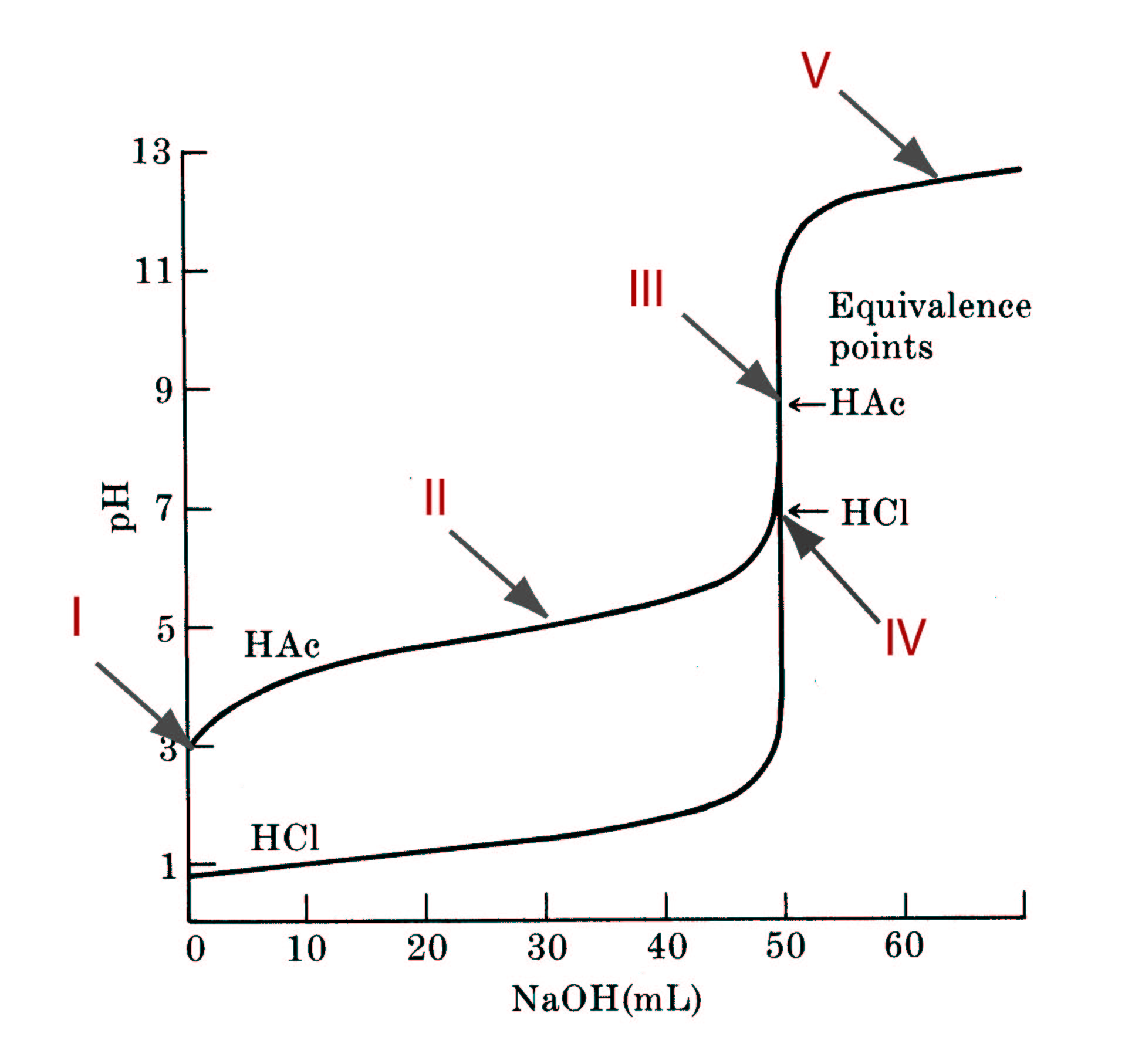 hight resolution of qualitative and quantitative understanding of titrations