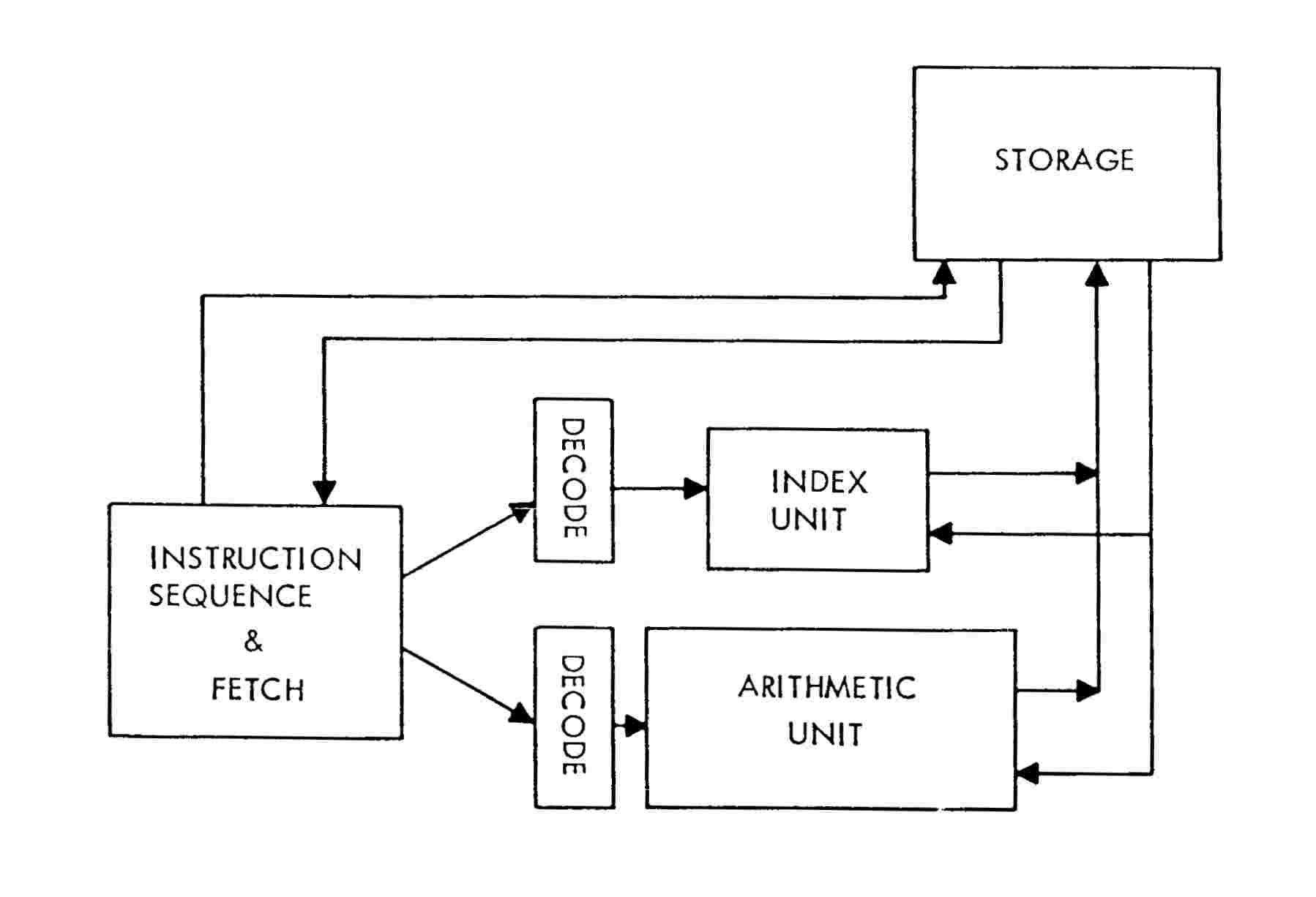 computer architecture block diagram dodge ram logical organization of ibm acs project mark smotherman