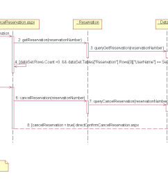 cancel reservation sequence diagram  [ 1518 x 742 Pixel ]