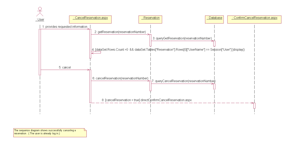 medium resolution of cancel reservation sequence diagram