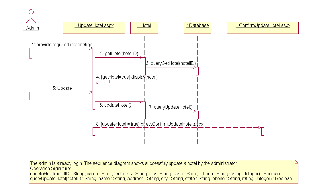 sequence diagram for hotel reservation system dux hot water wiring mse project of cem oguzhan update