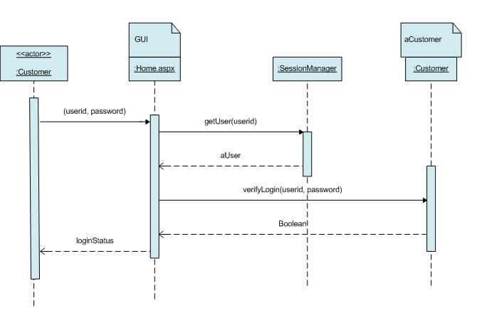 system sequence diagram for online shopping exchange 2013 architecture