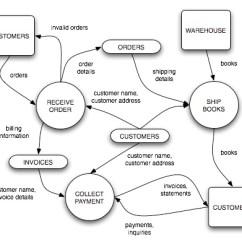 Context Diagram And Data Flow Yamaha Fj1200 Wiring