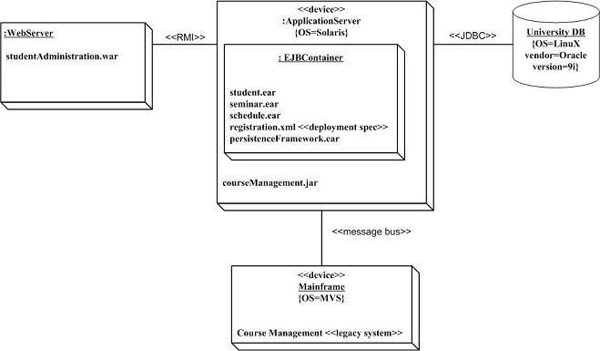 course management system class diagram rostra cruise control wiring exercise 1 deployment