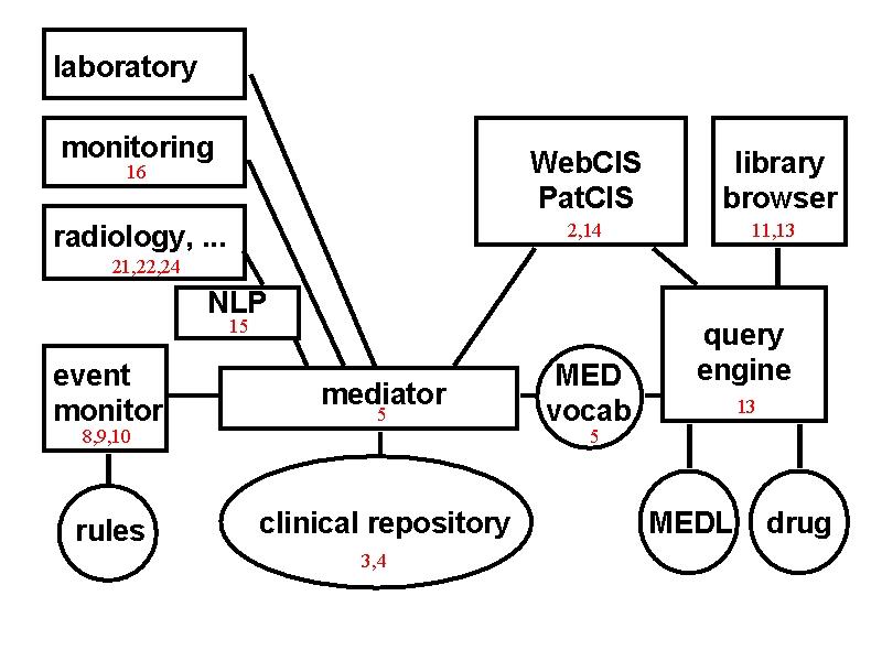 WebCIS