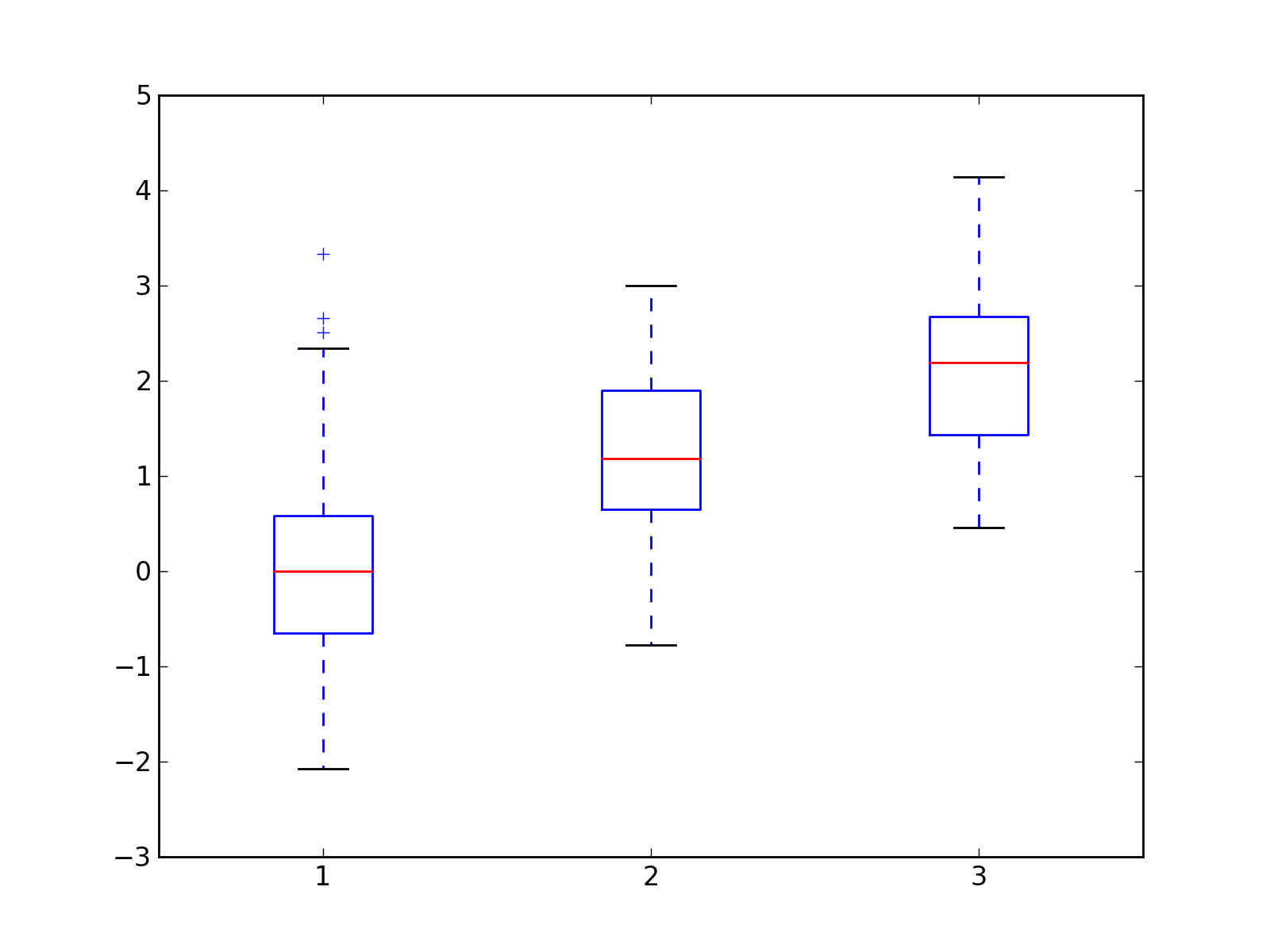 Box Plot Example