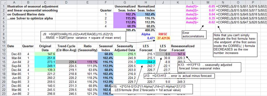 Forecasting with seasonal adjustment and linear exponential smoothing