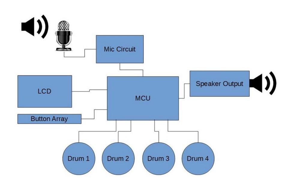 medium resolution of high level block diagram