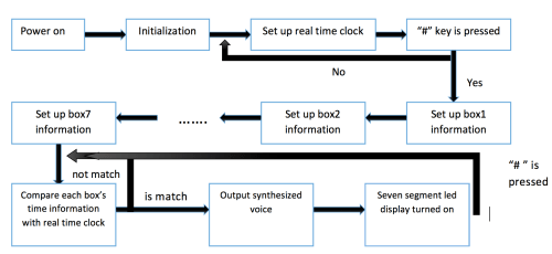 small resolution of software design flow chart