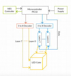 figure 1 high level block diagram of led cube project [ 980 x 1004 Pixel ]