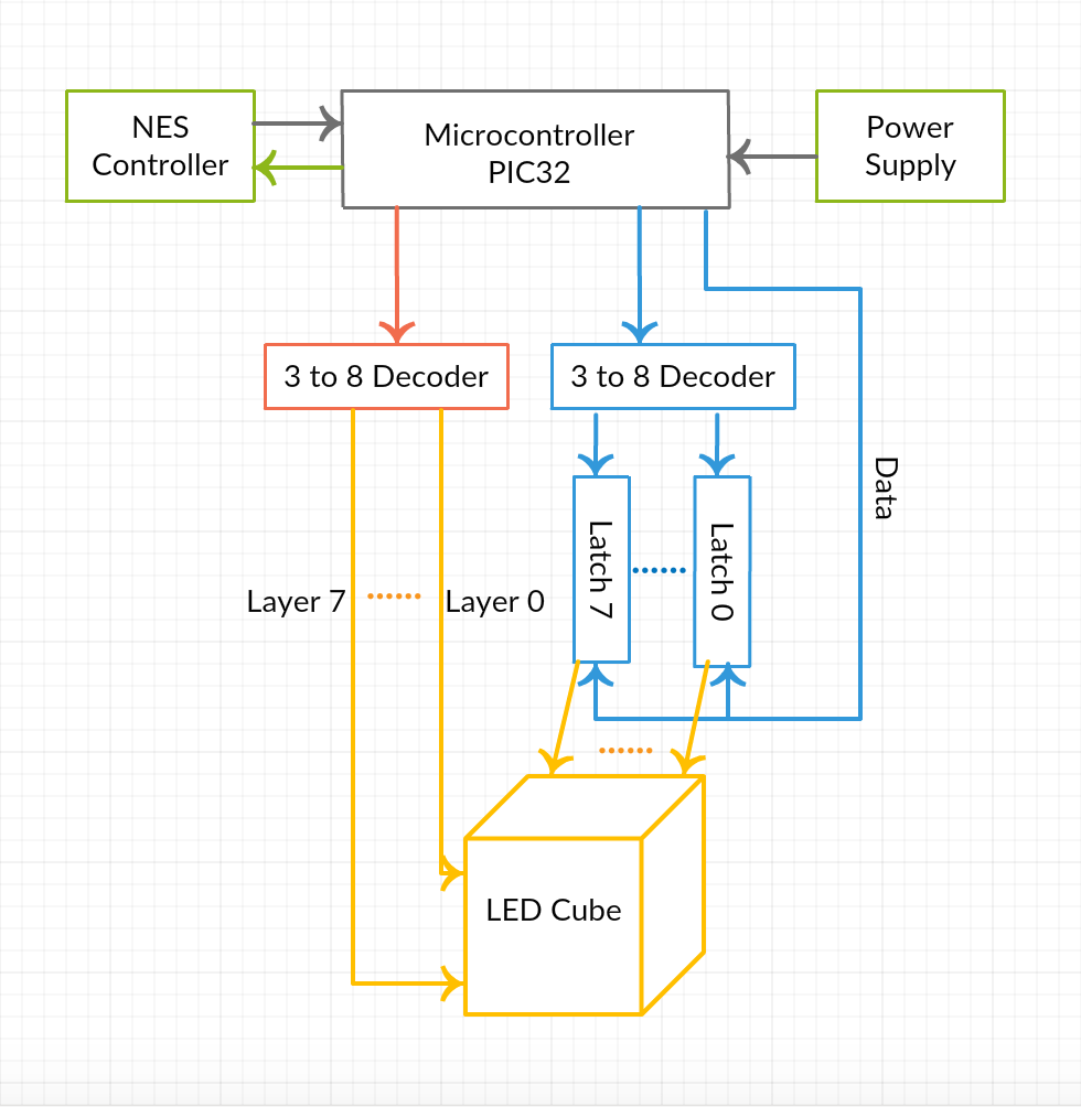 medium resolution of figure 1 high level block diagram of led cube project