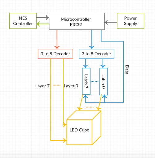 small resolution of figure 1 high level block diagram of led cube project