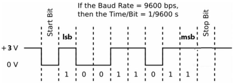 Figure 10: UART Data Transfer