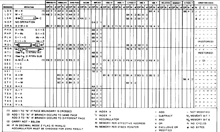 6502 Instruction Set Architecture