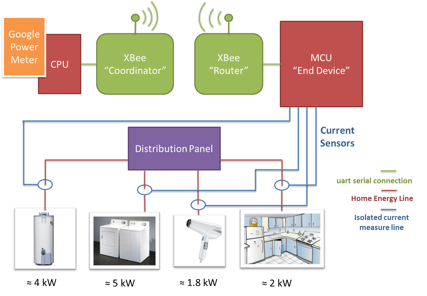 electricity meter wiring diagram clark forklift c500 xbee rf smart energy compliant power