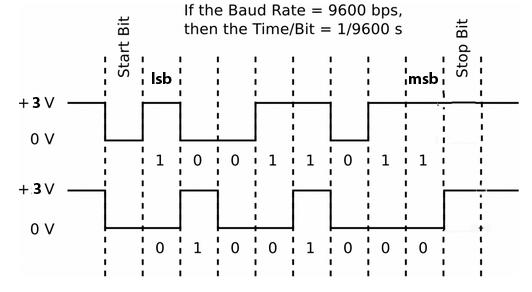 ECE4760 UART