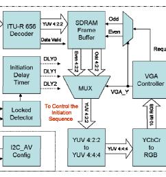 block diagram led tv monitor wiring diagram kniblock diagram led tv wiring library radar block diagram [ 1539 x 840 Pixel ]