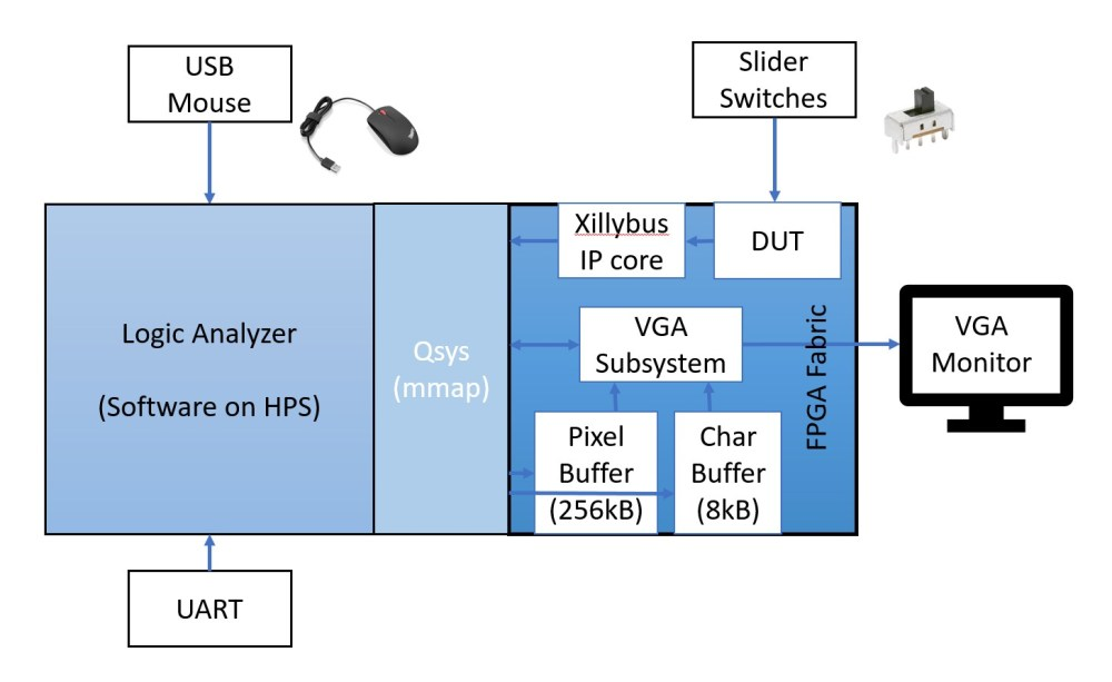 medium resolution of figure 3 shows detailed block diagram of the system