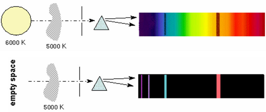 Bulb Light Spectrum Wavelength