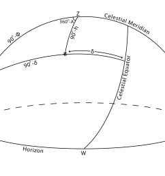 celestial sphere and earth diagram [ 2100 x 1500 Pixel ]