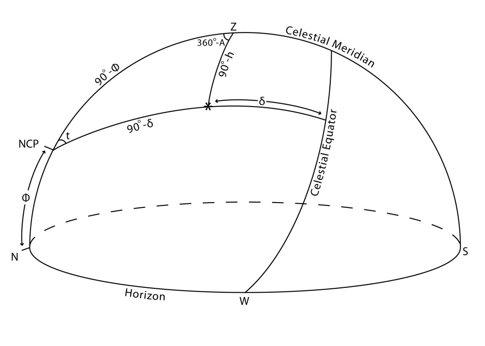 medium resolution of celestial sphere and earth diagram