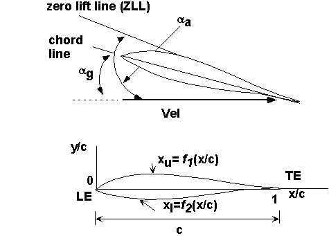 Lift-Airfoil