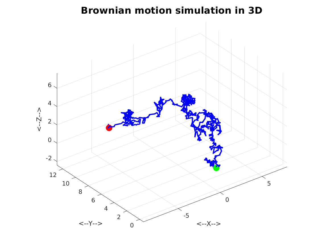 brownian_motion_simulation_test