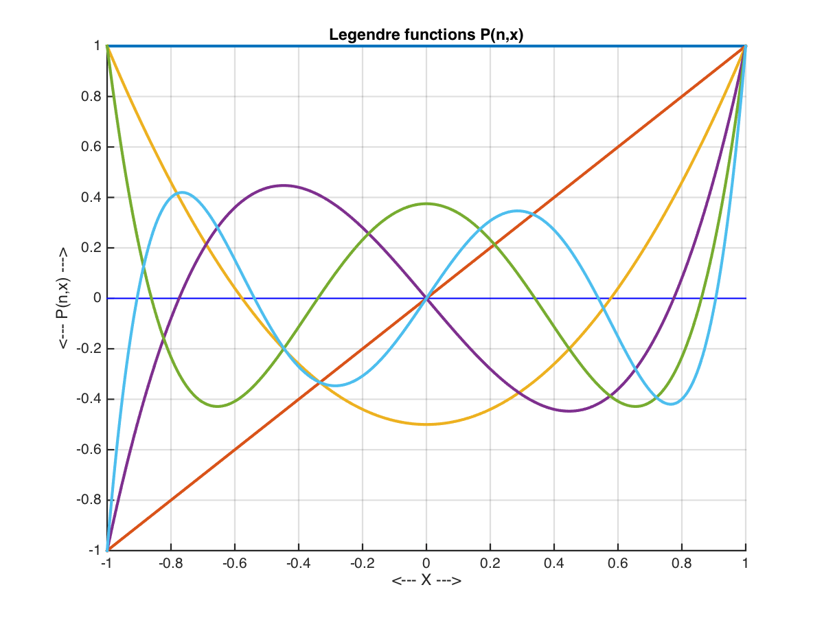 Legendre Polynomial