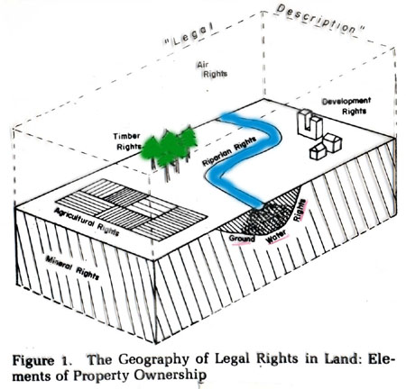 Property as a bundle of rights