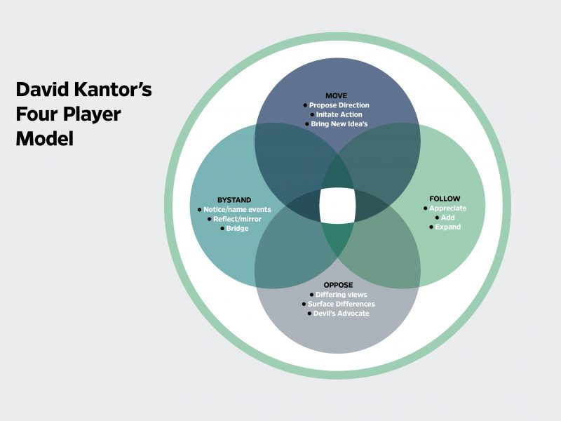 DK_Four_Player_Model