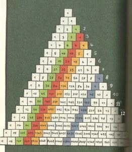 """Ilustración perteneciente a """"El diablo de los números"""", de Hans Magnus Enzensberger"""