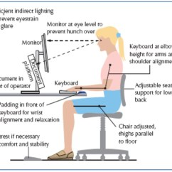 Ergonomic Chair Keyboard Position Chairs For Sale Ikea Ergonomics The Peper Perspective Optimum Sitting