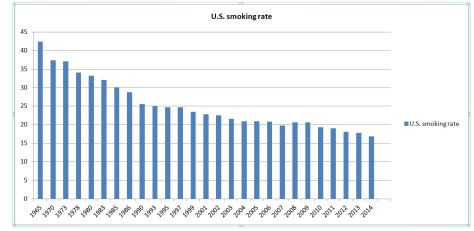 Smoking rates