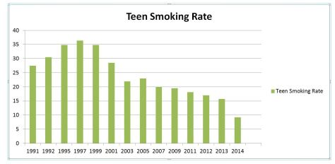 Teen smoking rate