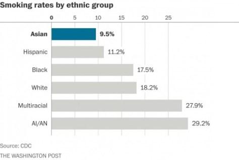 smoking ethnicity