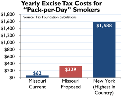 Missouri cigarette tax graph_0