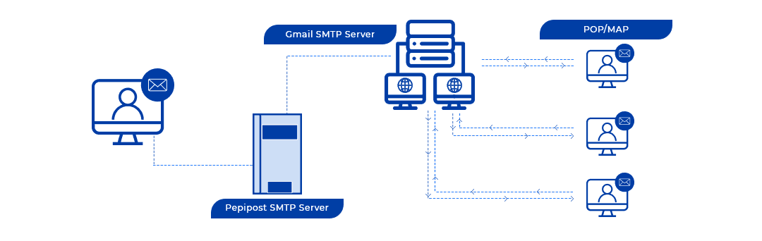 email-smtp-relay