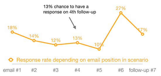 Email marketing mistake: Marketer doesn't follow up