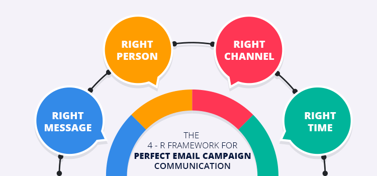 the 4-R framework for a perfect email campaign