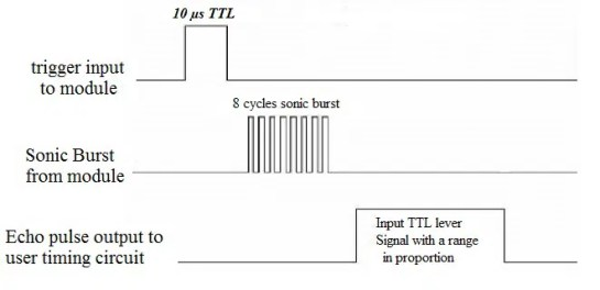 HC-SR04 timing diagram