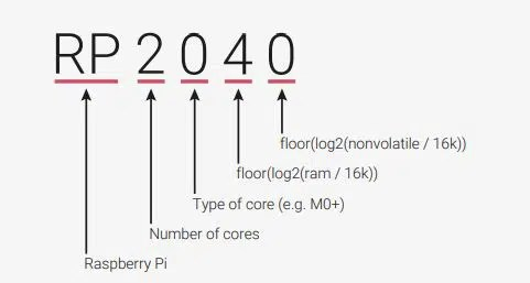 RP2040 naming convention
