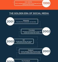 how social media is impacting our lives [ 980 x 5553 Pixel ]