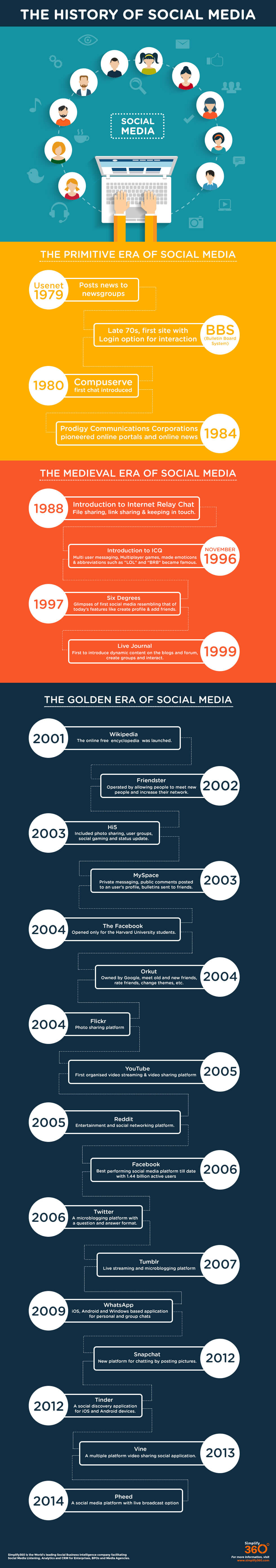 hight resolution of how social media is impacting our lives