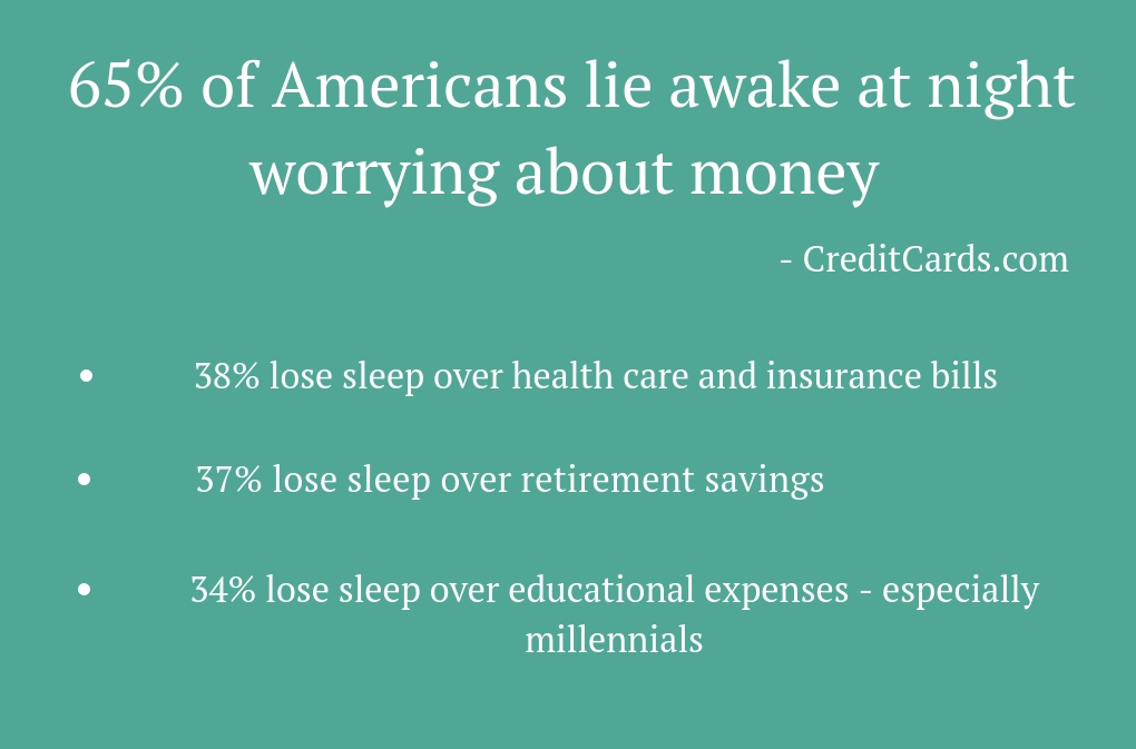 1020 - 65% of Americans lie awake at night worrying about money