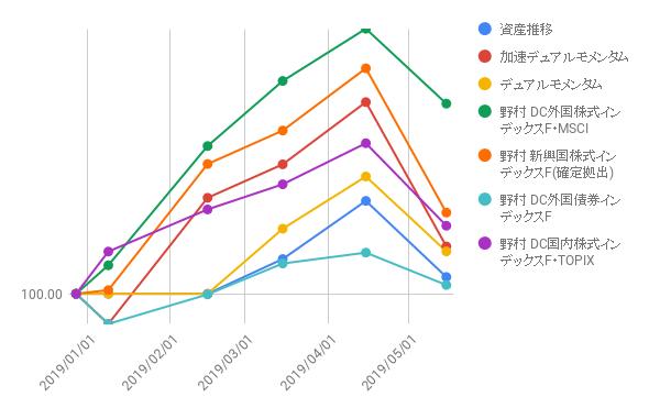 モメンタム投資実績(2019年5月15日)